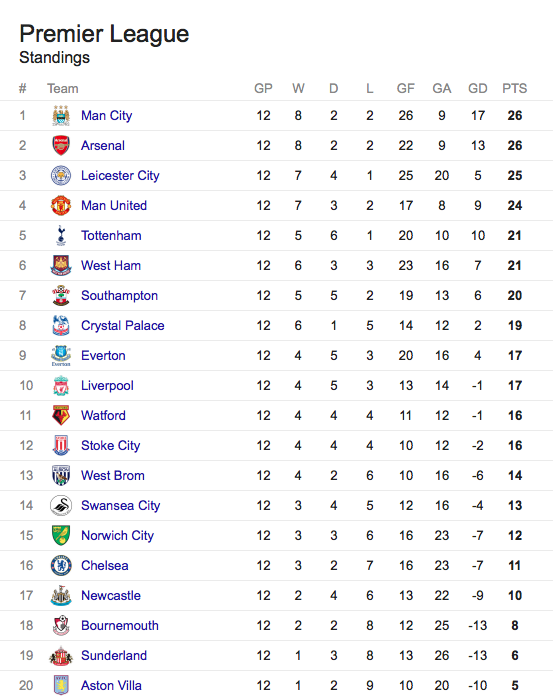 Barclays premier league standings the daily cloth - Barclays premier league ranking table ...