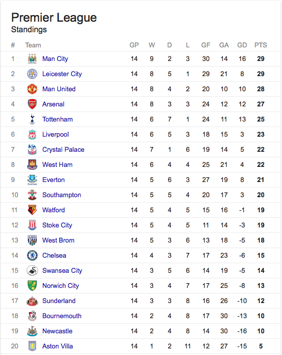 Barclays premier league table the daily cloth - Barclays premier league ranking table ...